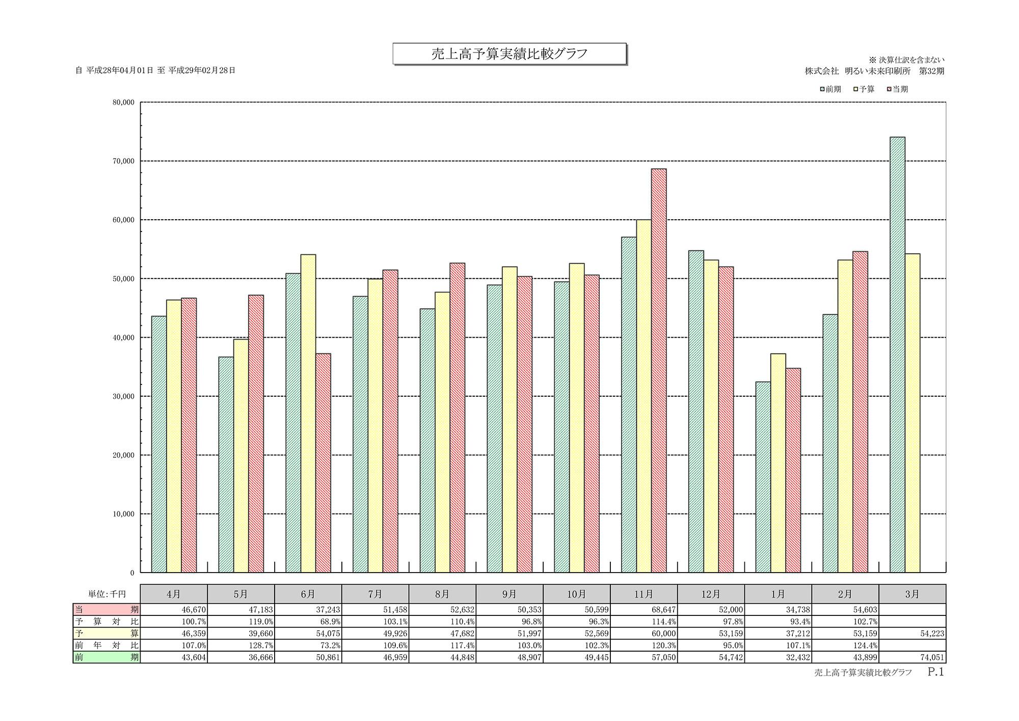 売上高予算実績比較グラフ