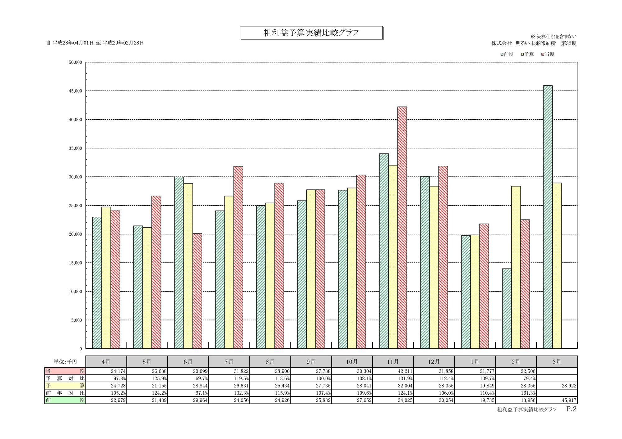 粗利益予算実績比較グラフ