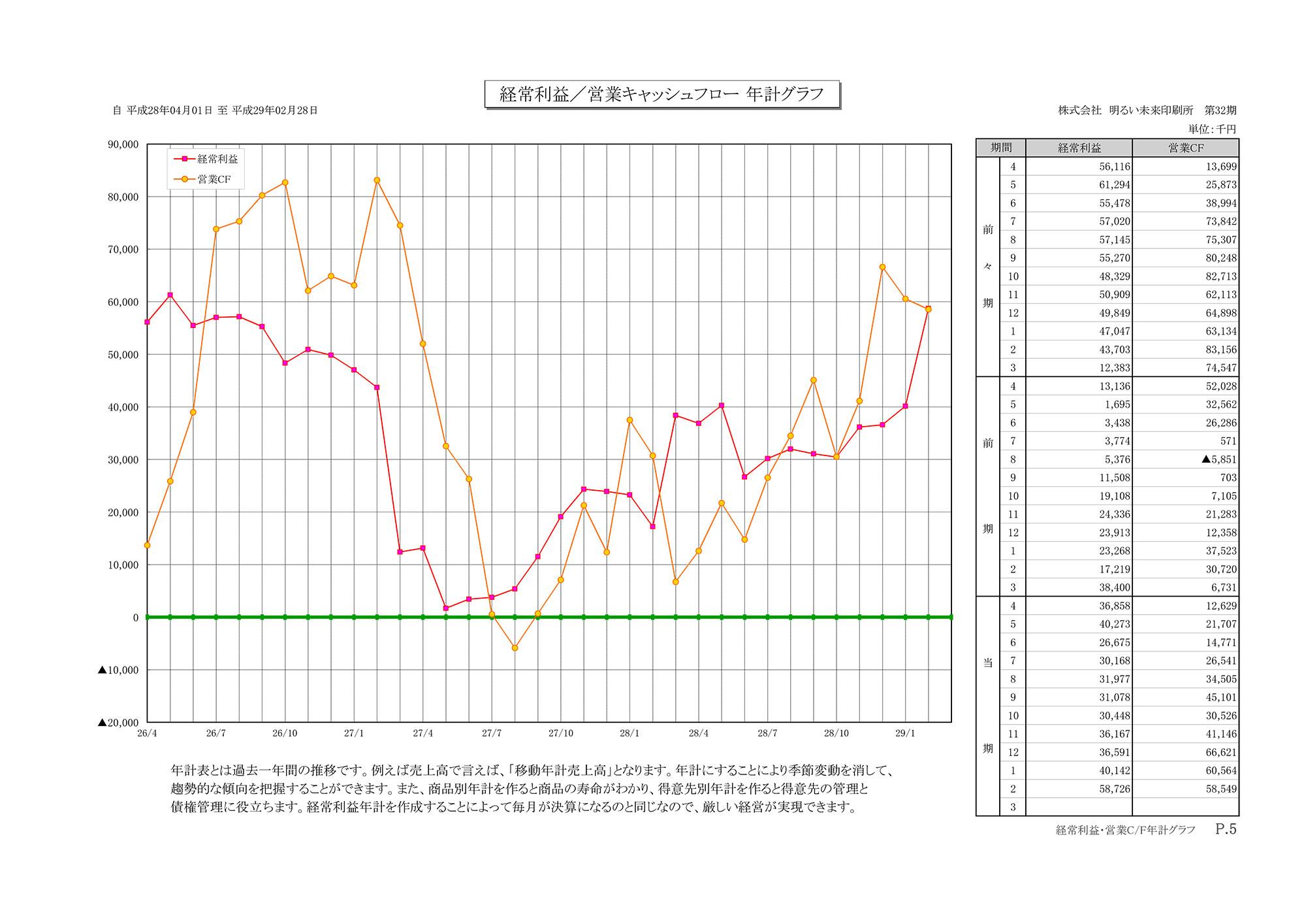 経常利益/営業キャッシュフロー年計グラフ