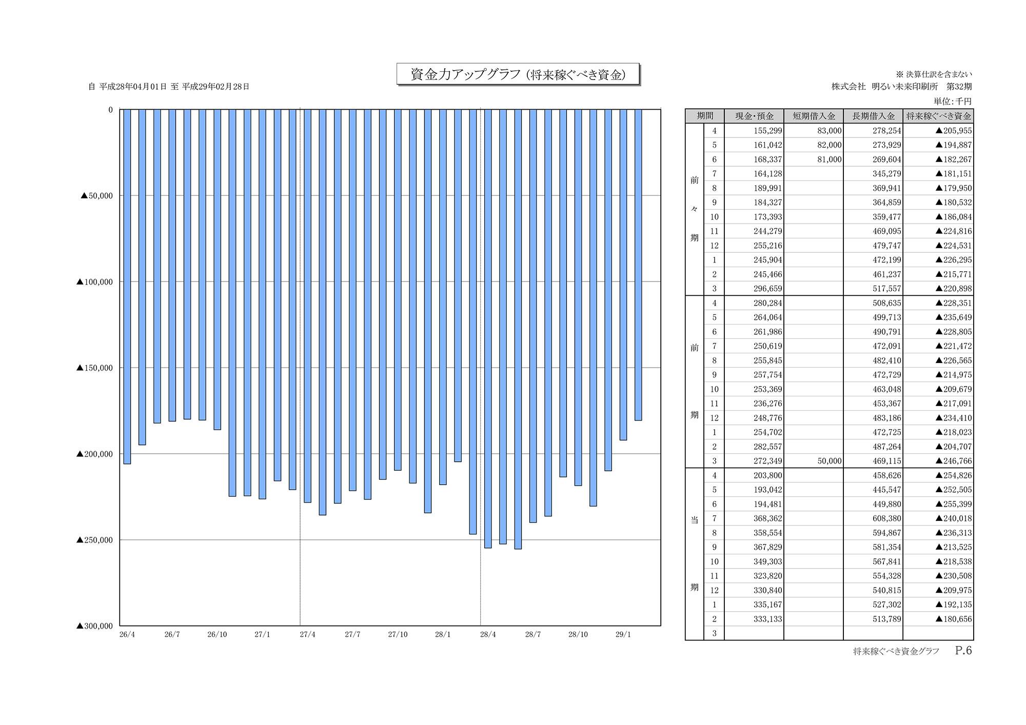 資金力アップグラフ(将来稼ぐべき資金)