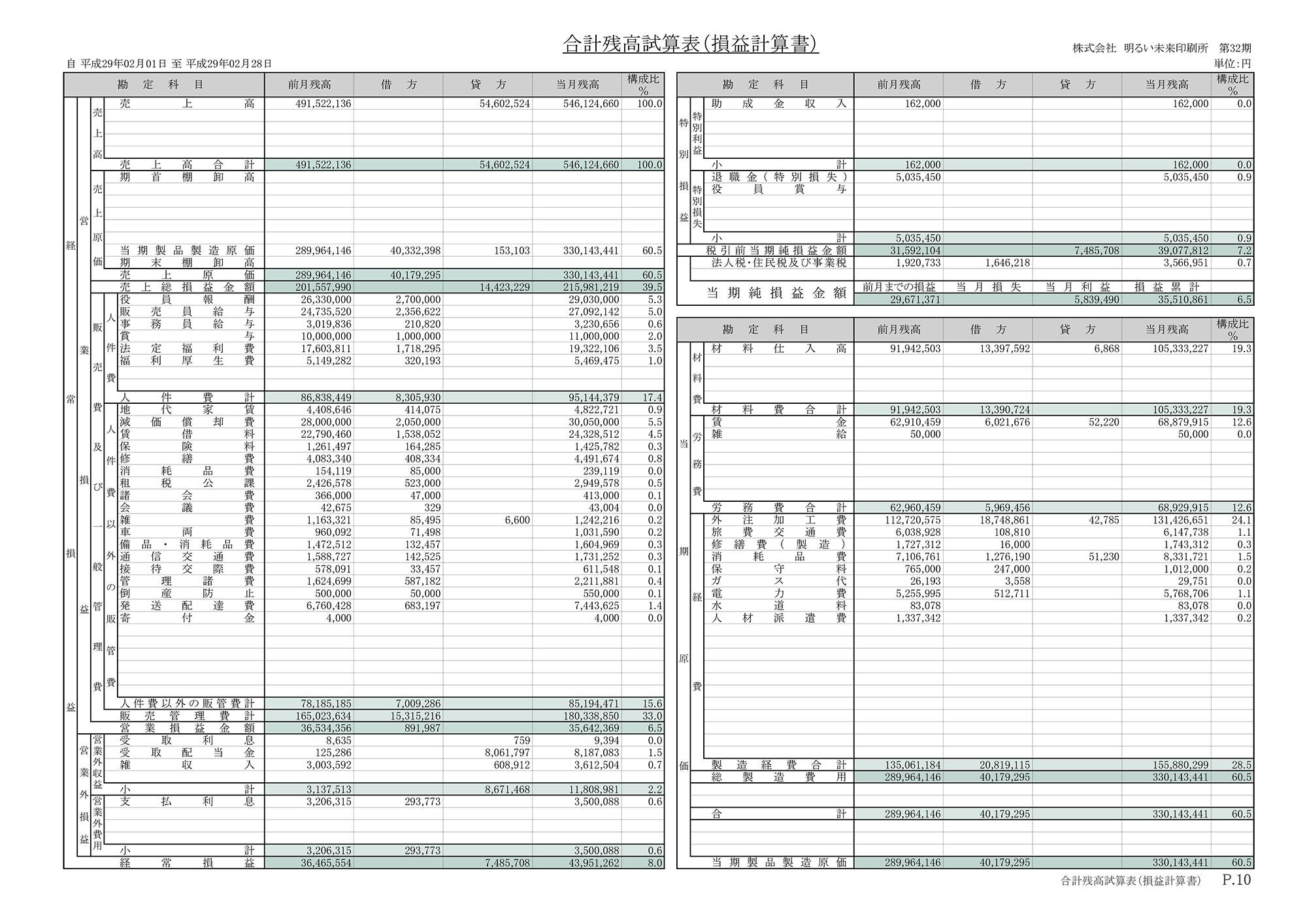 合計残高試算表(損益計算書)