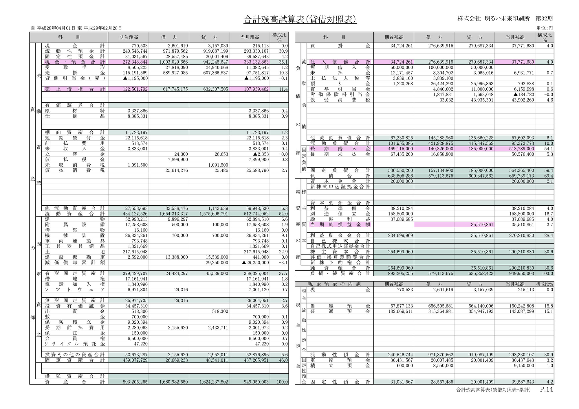 合計残高試算表(貸借対照表)